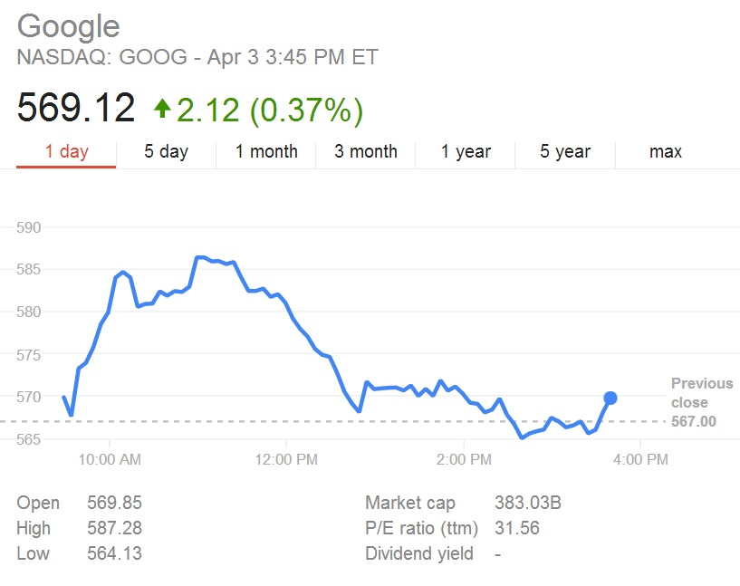 google price today
